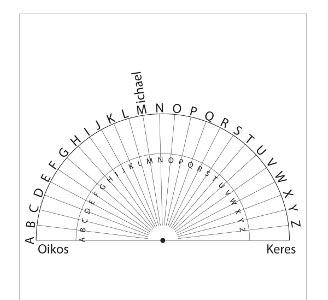 graphic regarding Free Printable Pendulum Charts called POCKET PENDULUM CHARTS ALL Pertaining to ENLIGHTENMENT